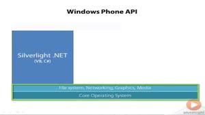 برنامه نویسی ویندوز ۸ موبایل جلسه ۵