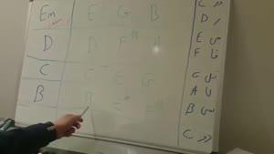 آموزش پیانو به زبان ساده - پارت ۱۳