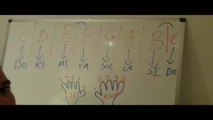آموزش پیانو به زبان ساده جلسه چهارم