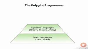 آموزش زبان برنامه نویسی groovy-بخش دوم