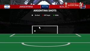 آمار بازی آرژانتین و ایسلند