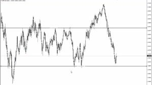 آموزش تحلیل بازار فارکس ۱۳