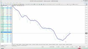 آموزش تحلیل بازار فارکس ۱۴