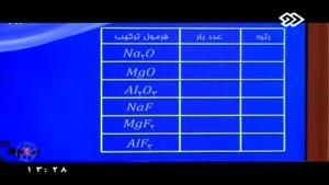 کنکور آسان است- شیمی