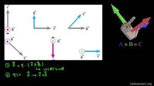 حل مثال از مبحث قانون دست راست در نیروی مغناطیسی