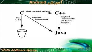 آموزش android - تاریخچه ی زبان جاوا