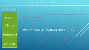 قسمت هشتم آموزش برنامه نویسی جاوا-معرفی متد (۱)