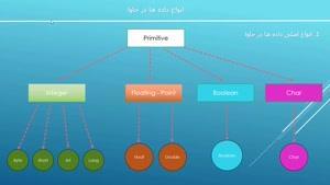 قسمت یازدهم آموزش برنامه نویسی جاوا-انواع اصلی داده ها
