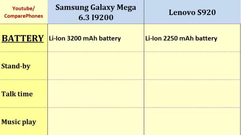مقایسه گوشی Samsung Galaxy Mega ۶.۳ I۹۲۰۰ & Lenovo S۹۲۰
