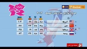 تحلیل عملکرد کاروان ایران در المپیک ریو 2016