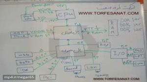 آموزش تعمیر لپ تاپ(بلوک دیاگرام)