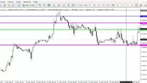 آموزش تحلیل بازار فارکس ۲۹