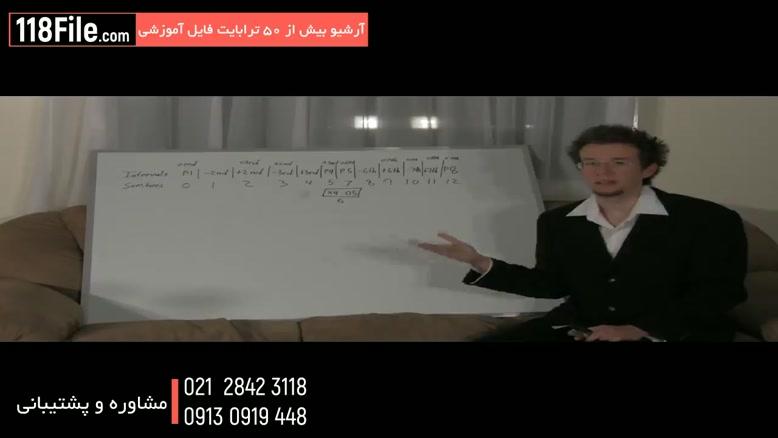 بهترین آموزش تئوری موسیقی با روشهای ساده-www.۱۱۸file.com