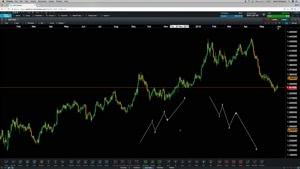 اموزش تحلیل تکنیکال بازارهای مالی ۰۵