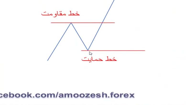 آموزش فارکس -رضا گلشنیان - ۱۴