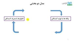 درس دوم آموزش مقدماتی اقتصاد کلان