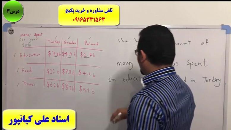 آموزش ۱۰۰% تضمینی رایتینگ آزمون آیلتس-IELTS writing- استاد علی کیانپور