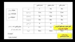 آموزش زبان انگلیسی بدون فرا موشی با استاد 10 زبانه علی کیانپور