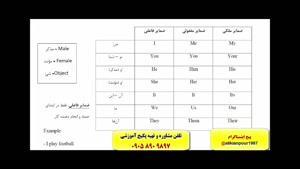 رمز گردانی لغات کتاب 504 و 1100 با استاد 10 زبانه علی کیانپور