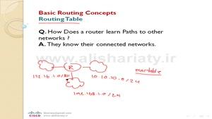 آشنایی با مفاهیم Basic Routing Concepts در سیسکو