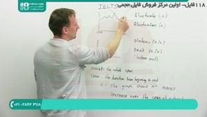 آموزش سریع واژگان آزمون آیلتس