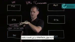مقایسه بین Virtual Machine و تکنولوژی Container