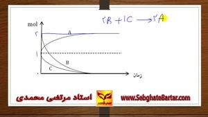 آموزش شیمی استاد محمدی- سنیتیک قسمت سوم