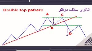 آموزش تحلیل تکنیکال از صفر تا صد | الگوی سقف و کف دو قلو