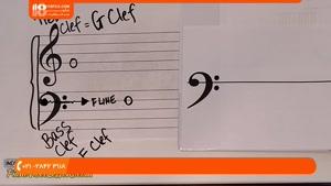 تمرین انگشت گذاری برای پیانو و کیبورد ( با آموزش تصویری )