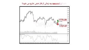 نقاط کلیدی خرید و فروش بازار CMPRO_ جمعه 9 مهر 1400