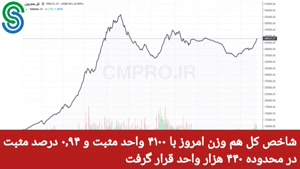 گزارش بازار بورس ایران- دوشنبه 1 شهریور 1400