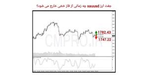 نقاط کلیدی خرید و فروش بازار CMPRO_ پنجشنبه 1 مهر 1400