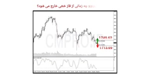 نقاط کلیدی خرید و فروش بازار CMPRO_ پنجشنبه 8 مهر 1400