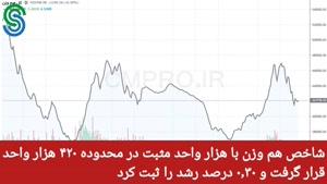 گزارش بازار بورس ایران- چهارشنبه 7 مهر 1400