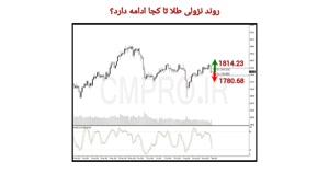 نقاط کلیدی خرید و فروش بازار CMPRO_ چهارشنبه 17 شهریور 1400