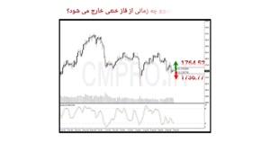 نقاط کلیدی خرید و فروش بازار CMPRO_ سه شنبه 6 مهر 1400