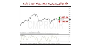 نقاط کلیدی خرید و فروش بازار CMPRO_ چهارشنبه 24 شهریور 1400