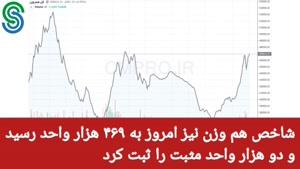 گزارش بازار بورس ایران- دوشنبه 15 شهریور 1400