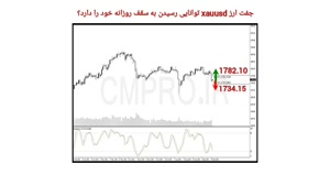 نقاط کلیدی خرید و فروش بازار CMPRO_ جمعه 26 شهریور 1400