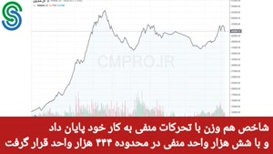 گزارش بازار بورس ایران- دوشنبه 22 شهریور 1400